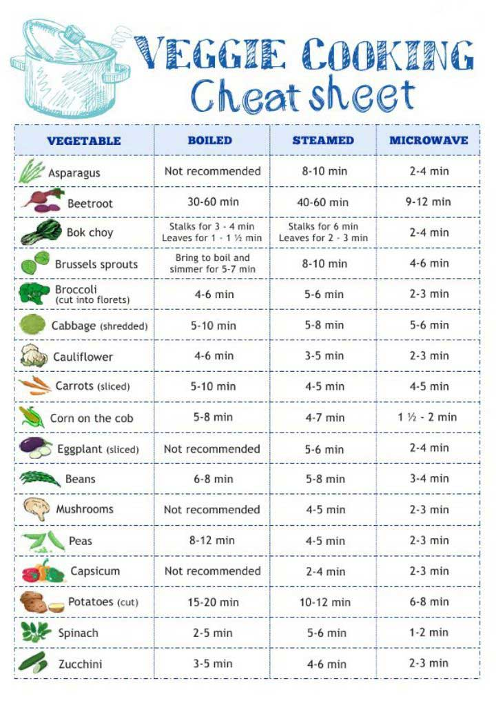 How-to-cook-vegetables-cheatsheet