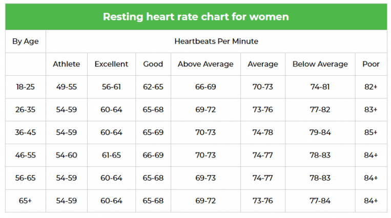Resting Heart Rate Chart Women