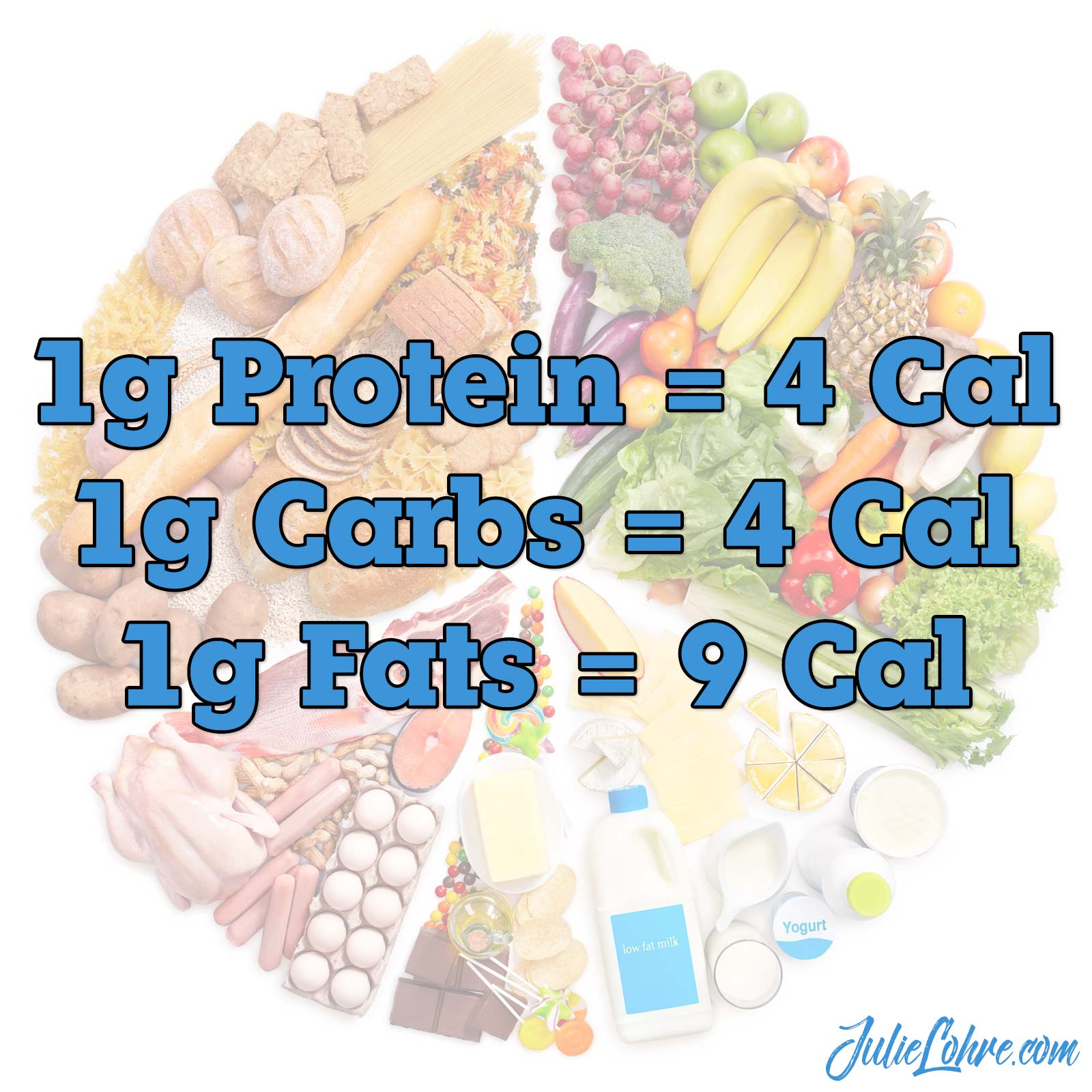 1g of Protein = 4 Calories 1g of Carbohydrates = 4 Calories 1g of Fat = 9 Calories